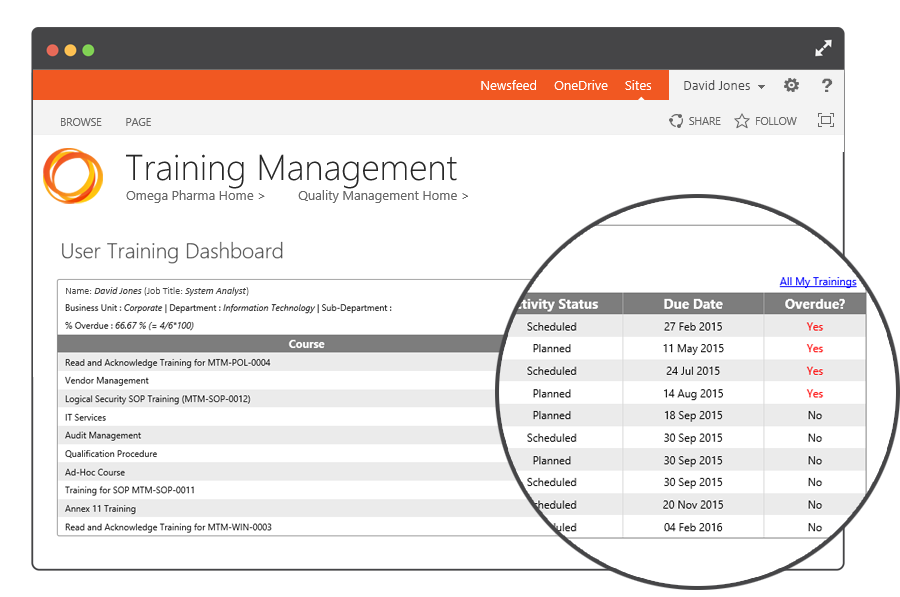 Trigger training activities when SOPs and quality documents are updated